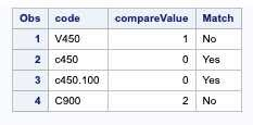 Compare Function SAS